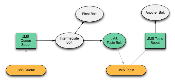 Storm JMS Integration